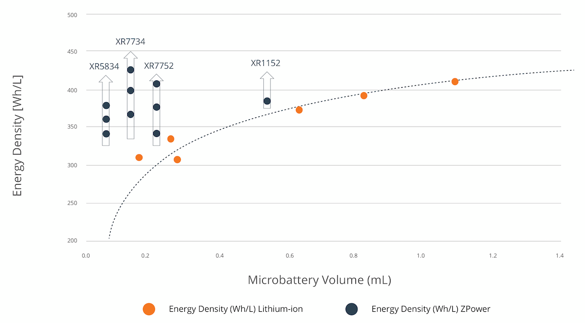 ZPower battery energy density (Wh/L) to microbattery volume (mL) comparison. Graph shows energy density for Lithium-ion vs energy density for the ZPower XR5834, XR7734, XR7752, and XR1152 batteries.