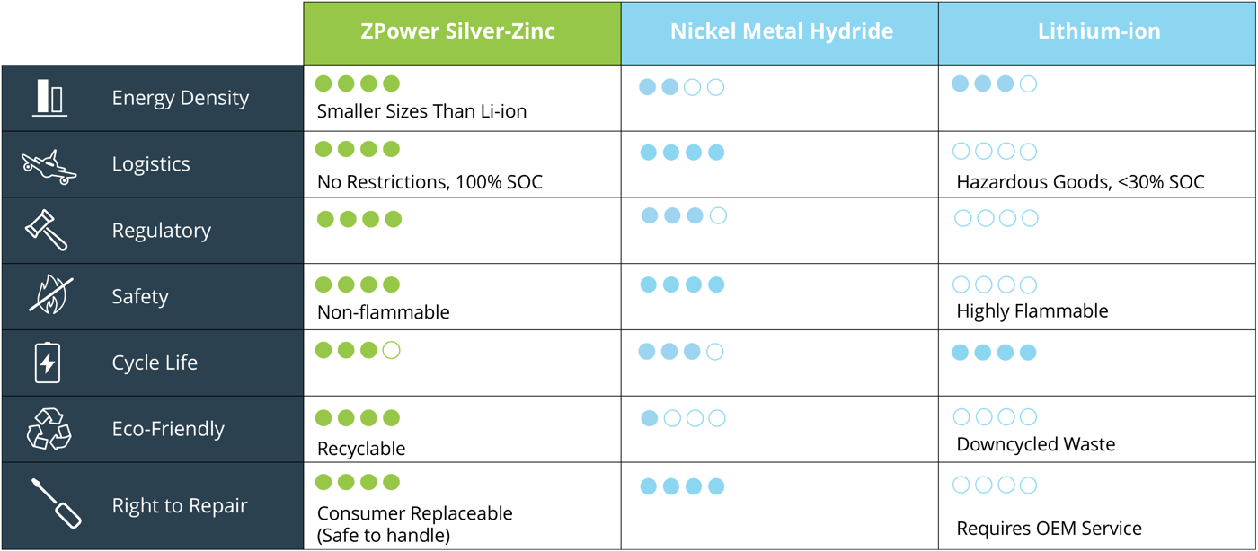 ZPower silver-zinc vs nickel metal hybride  vs lithium-ion comparison on energy density, Logistics, regulator, safety, cycle life, eco-friendly, and right to repair. ZPower Silver-Zinc - Smaller Sizes than li-ion, No Restrictions, 100 percent SOC, Non-flammable, Recylable, and Consumer Replaceable (Safe to handle). Lithium-ion - Hazardous Goods, Less than 30 percent SOC, Highly flammable, downcycled waste, and requires OEM service.