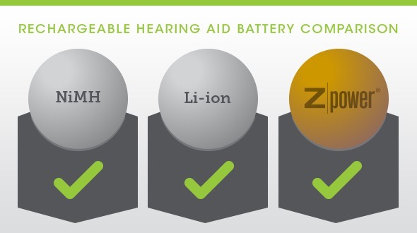 Rechargeable Hearing Aid Batteries Comparison