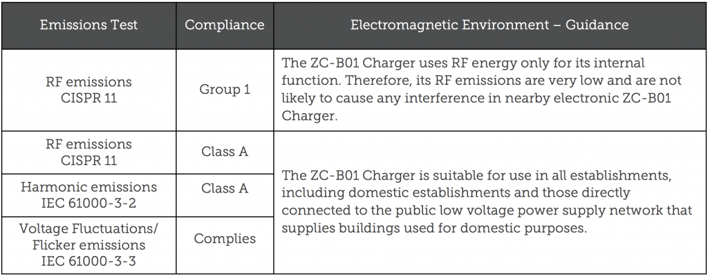 Emissions Test, Compliance, Electromagnetic Environment - Guidance: RF emissions CISPR 11 - Group 1 - The ZC-B01 Charger uses RF energy only for its internal function. Therefore, its RF emissions are very low and are not likely to cause any interference in nearby electronic ZC-B01 Charger. RF emissions CISPR 11 - Class A, Harmonic emissions IEC 61000-3-2 - Class A, and Voltage Fluctuations/Flicker emissions IEC 61000-3-3 :The ZC-B01 Charger is suitable for use in all establishments, including domestic establishments and those directly connected to the public low voltage power supply network that supplies buildings used for domestic purposes.