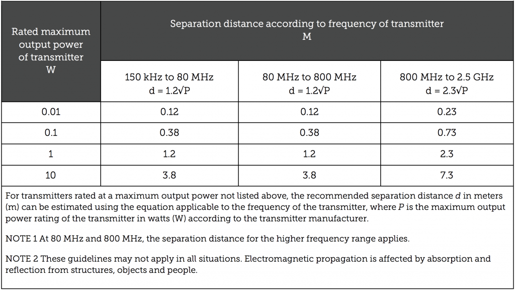 Rated maximum output power of transmitter W, Separation distance according to frequency of transmitter M. For transmitters rated at a maximum output power not listed above, the recommended separation distance d in meters (m) can be estimated using the equation applicable to the frequency of the transmitter, where P is the maximum output power rating of the transmitter in watts (W) according to the transmitter manufacturer. NOTE 1 At 80 MHz and 800 MHz, the separation distance for the higher frequency range applies. NOTE 2 These guidelines may not apply in all situations. Electromagnetic propagation is affected by absorption and reflection from structures, objects and people.
